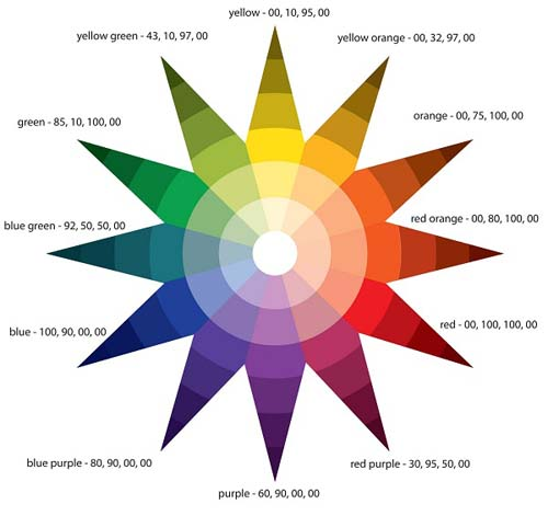 cerchio-cromatico-itten