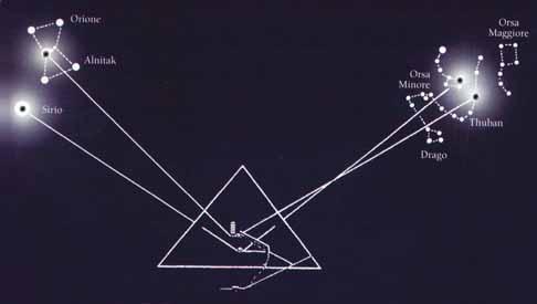 allineamenti stellari