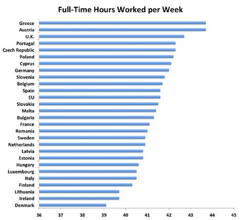 la-differenza-per-ore-lavorate-paese-per-paese