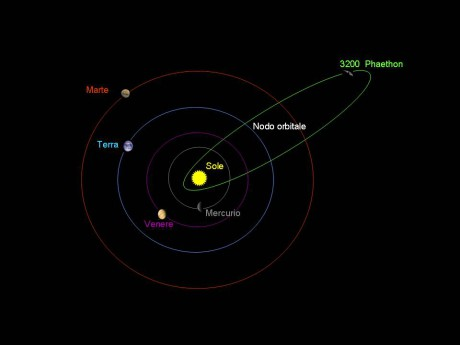 3200_Phaethon_orbit